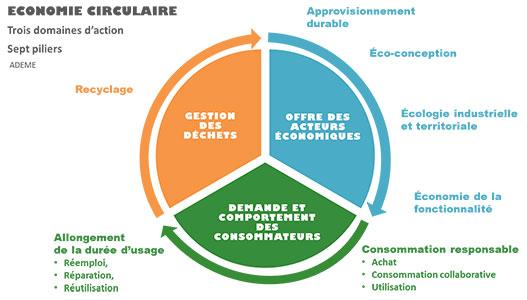 schema-economie-circulaire-ademe